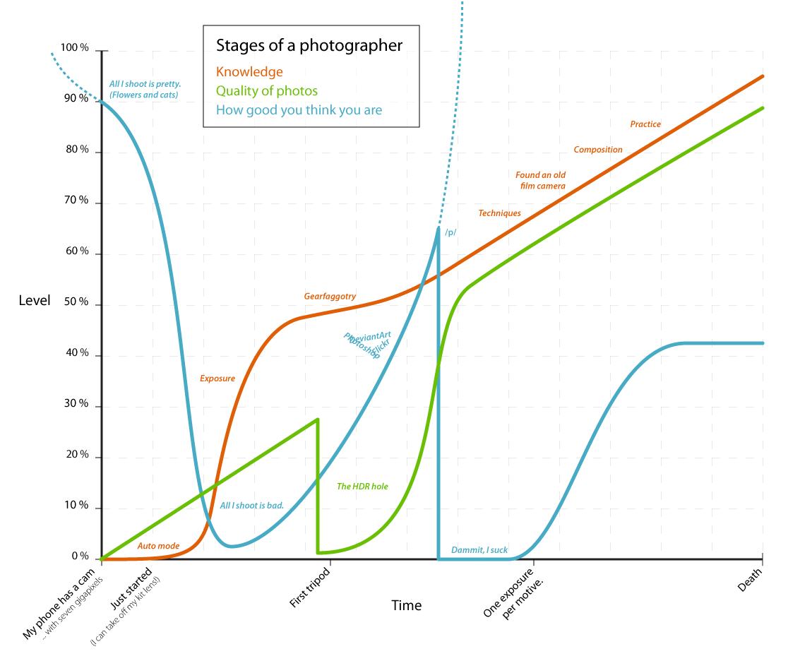 Las etapas de un fotografo